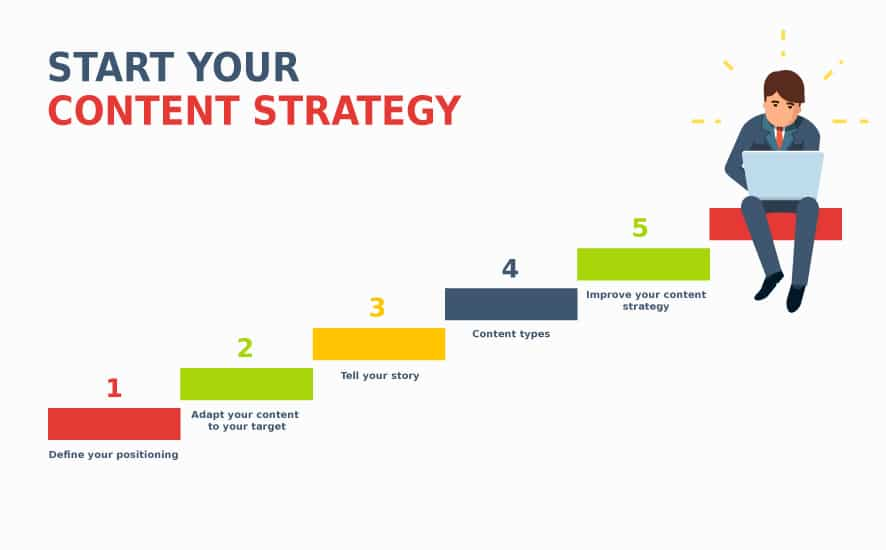 Make a successful web content for your brand